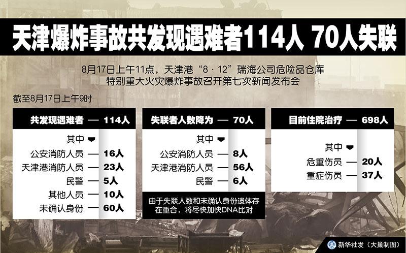 """天津港""""8.12""""重大爆炸事故 700吨危险品氰化钠处理全追踪"""