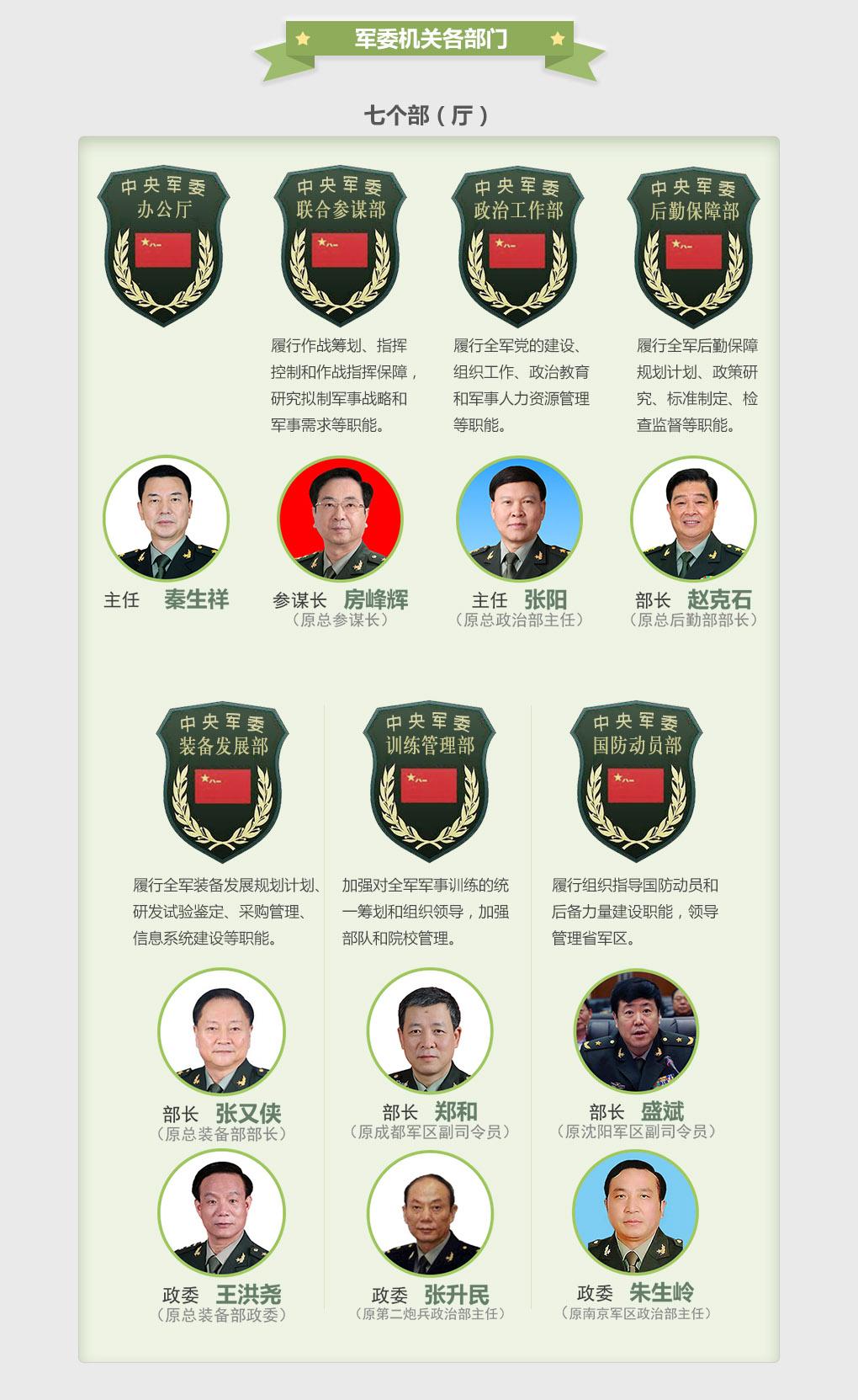 一圖讀懂:改革後解放軍領導管理體係全揭秘